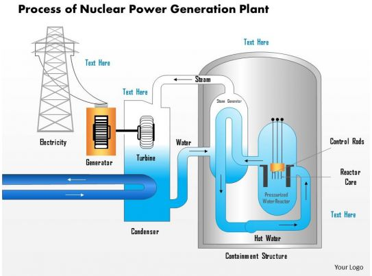 1114 Process Of Nuclear Power Generation Plant Ppt Slide