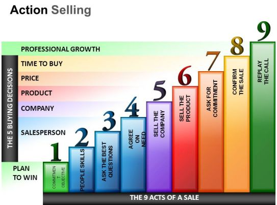 Action Selling Powerpoint Presentation Slides PowerPoint Shapes