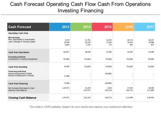 Cash Forecast Operating Cash Flow Cash From Operations Investing