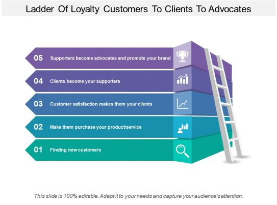 Ladder Of Loyalty Customers To Clients To Advocates
