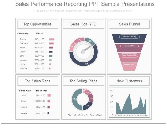 Sales Performance Reporting Ppt Sample Presentations PowerPoint
