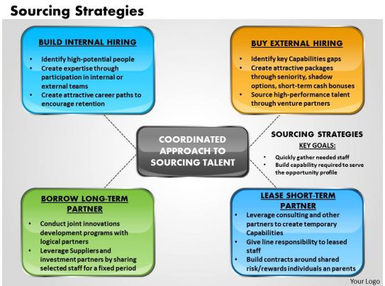 Aligning Project Management With Business Strategy Pmi Sourcing Strategies Powerpoint Presentation Slide Template