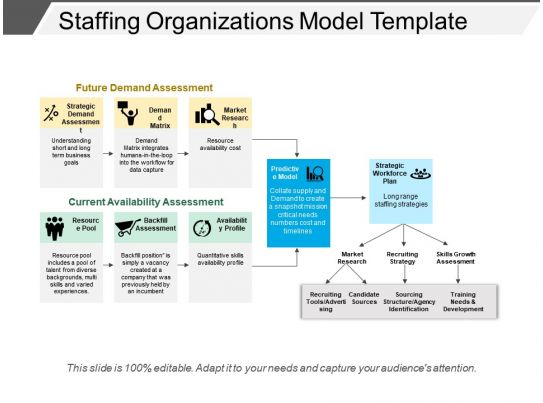 Staffing Organizations Model Template Templates PowerPoint Slides