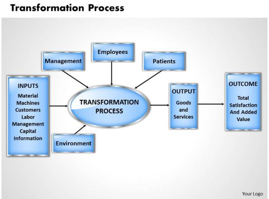 Transformation Process Coursework Academic Service