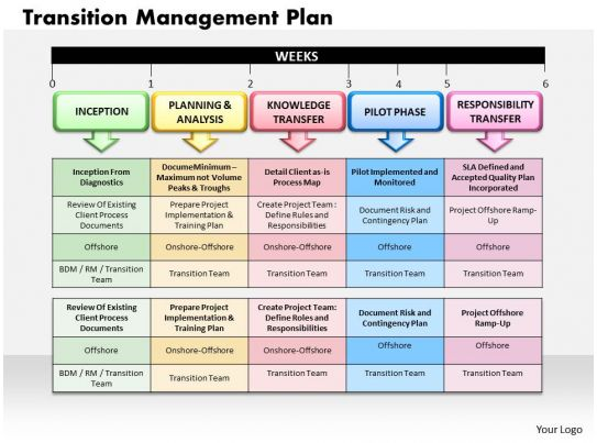 transition management plan powerpoint presentation slide template - transition plan template
