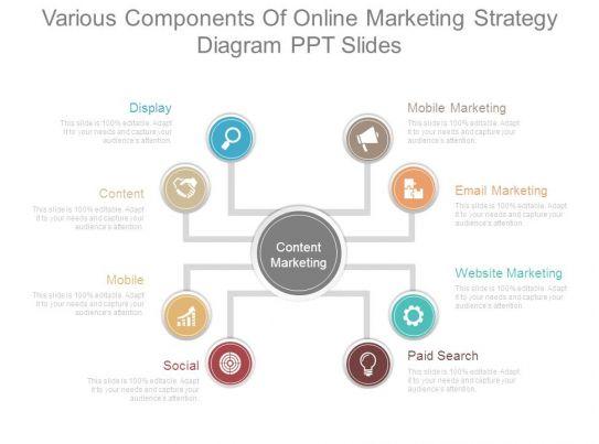 Components Marketing Plan oakandale