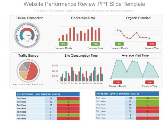 Monthly Social Media Dashboard Ppt Design PowerPoint Slide - monthly performance review template
