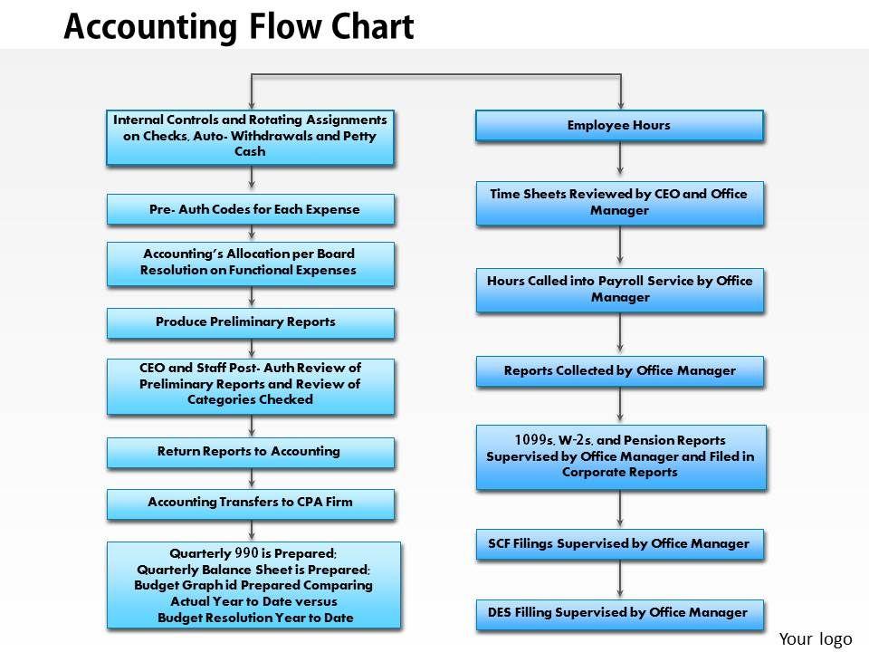 0414 Accounting Flowchart Powerpoint Presentation PowerPoint Slide