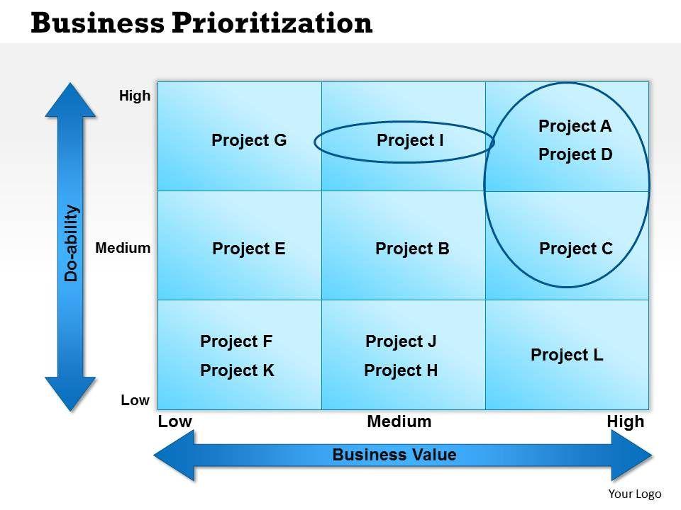 0514 Business Prioritization Powerpoint Presentation PowerPoint - project prioritization template