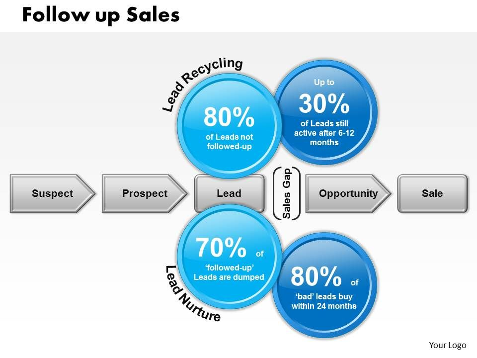 0514 Follow Up Sales Powerpoint Presentation PowerPoint - follow sales
