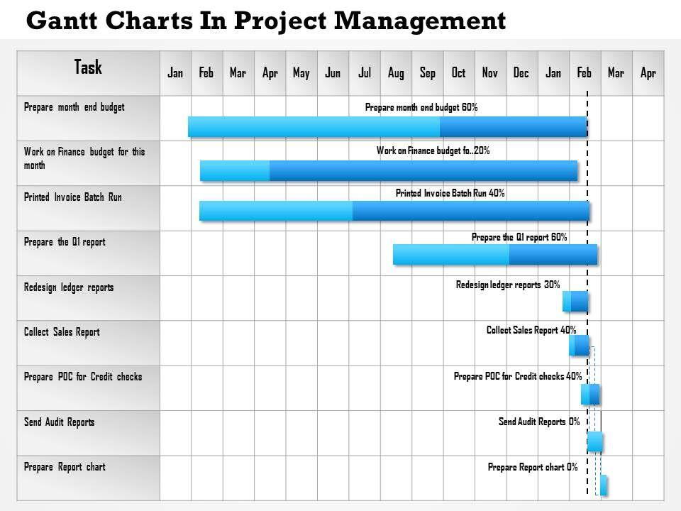 0514 Gantt Charts In Project Management Powerpoint Presentation