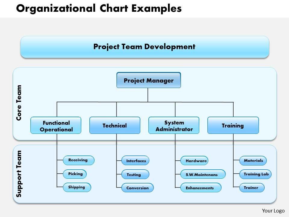 organizational chart examples - Romeolandinez