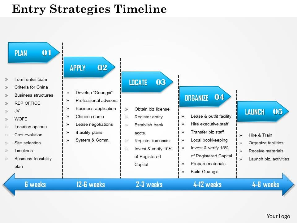 1114 Entry Strategies Timeline Powerpoint Presentation Templates