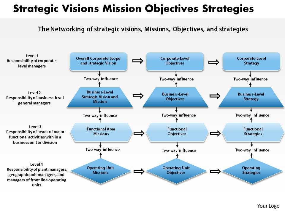 1403 Strategic Visions Mission Objectives Strategies Powerpoint - strategy powerpoint presentations