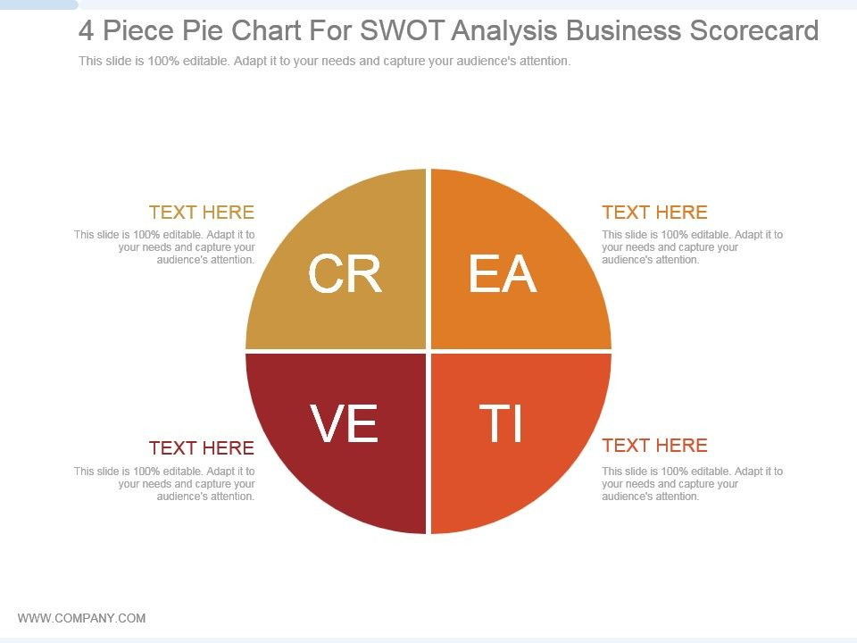 4 Piece Pie Chart For Swot Analysis Business Scorecard Ppt Sample