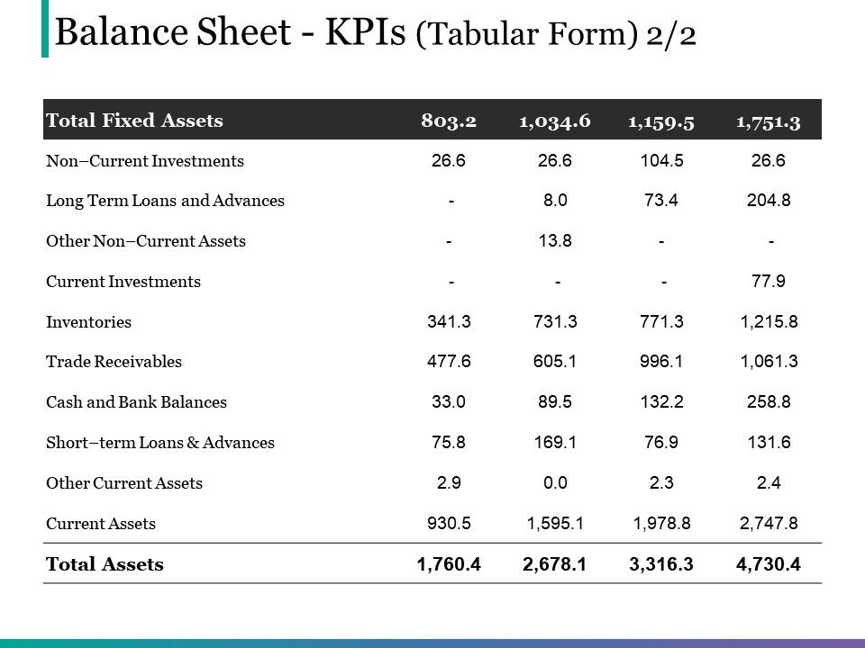 Balance Sheet Kpis Tabular Form Powerpoint Slide Themes PowerPoint