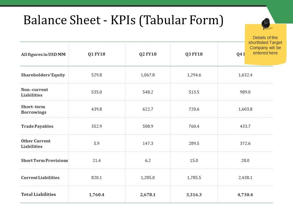 Balance Sheet Kpis Tabular Form Ppt Styles Inspiration PowerPoint