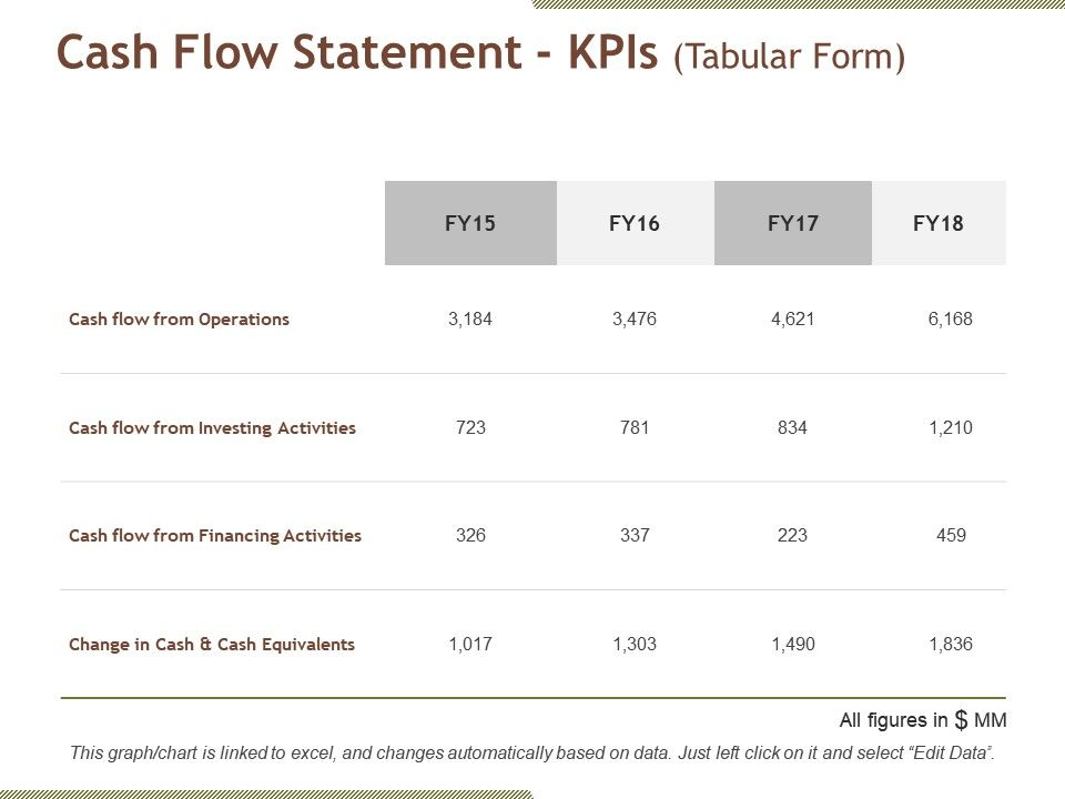 Cash Flow Statement Kpis Powerpoint Templates Microsoft PowerPoint