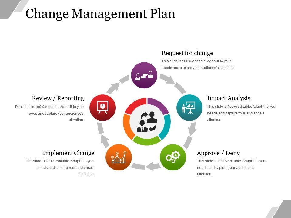 Change Management Plan Powerpoint Presentation Examples PowerPoint