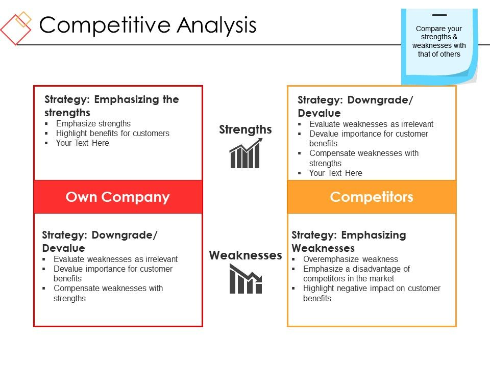 Competitive Analysis Ppt Sample Download PowerPoint Presentation