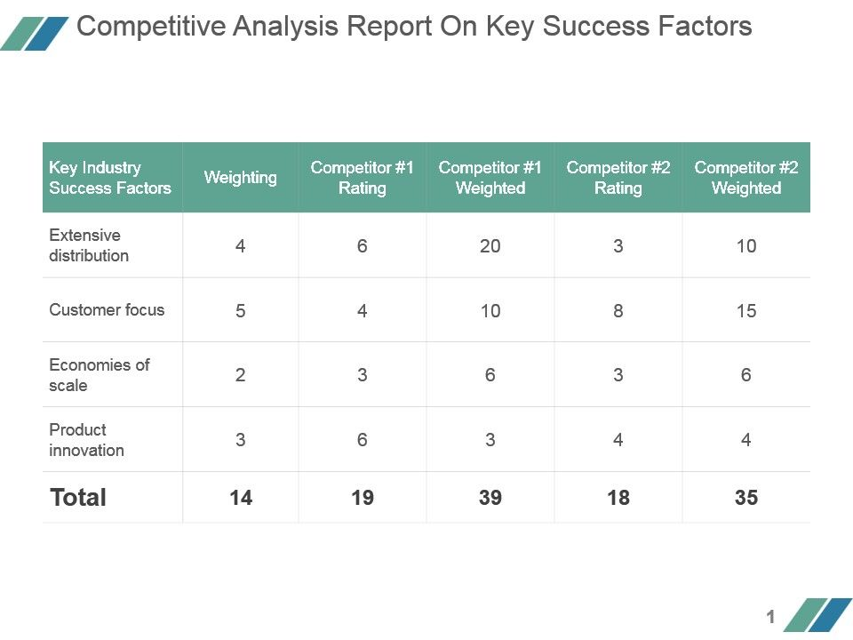 Competitive Analysis Report On Key Success Factors Powerpoint Layout - competitor analysis report