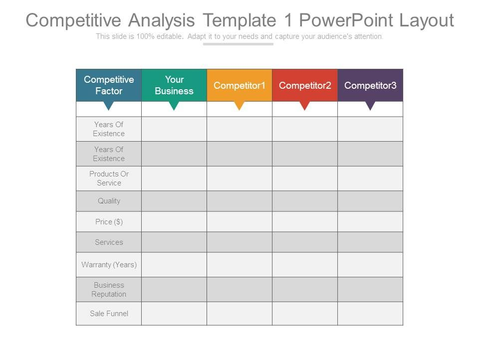 Competitive Analysis Template 1 Powerpoint Layout Presentation - competitive analysis templates