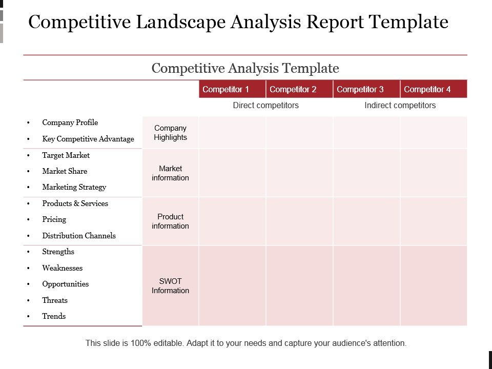 Competitive Landscape Analysis Report Template Example Ppt - competitor analysis report