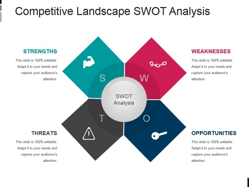 Competitive Landscape Swot Analysis Powerpoint Slide Rules