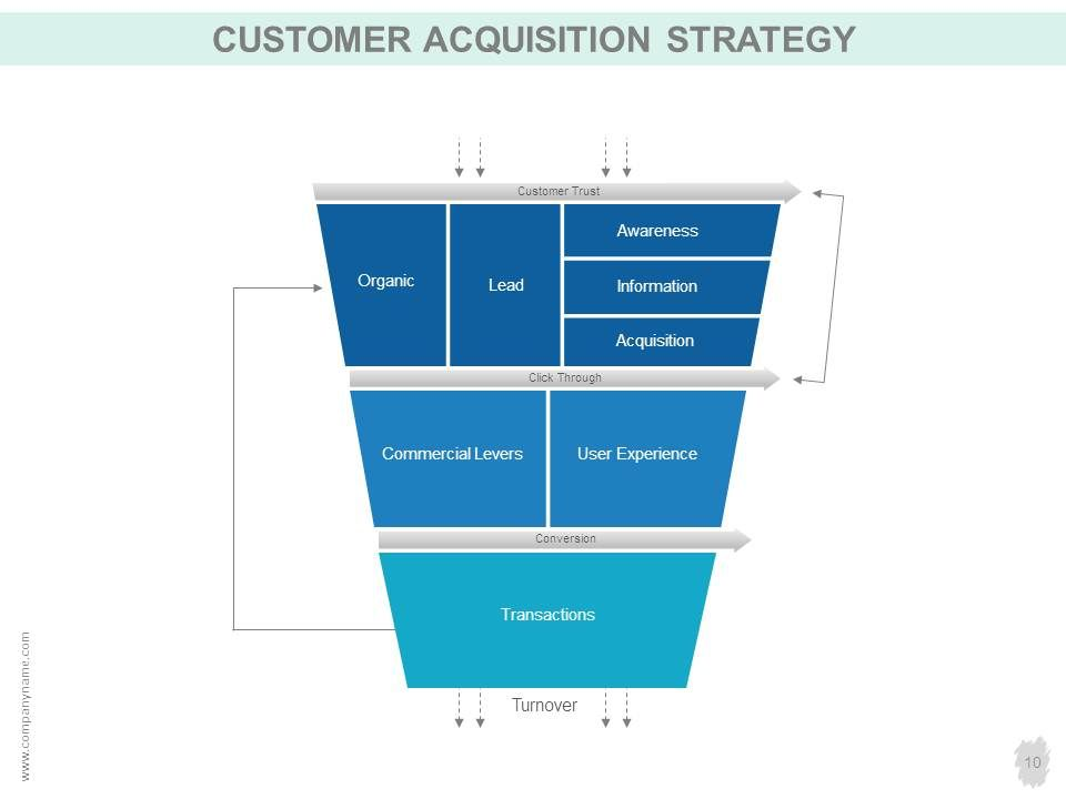 Customer Acquisition Strategy PowerPoint Presentation Slides - acquisition strategy