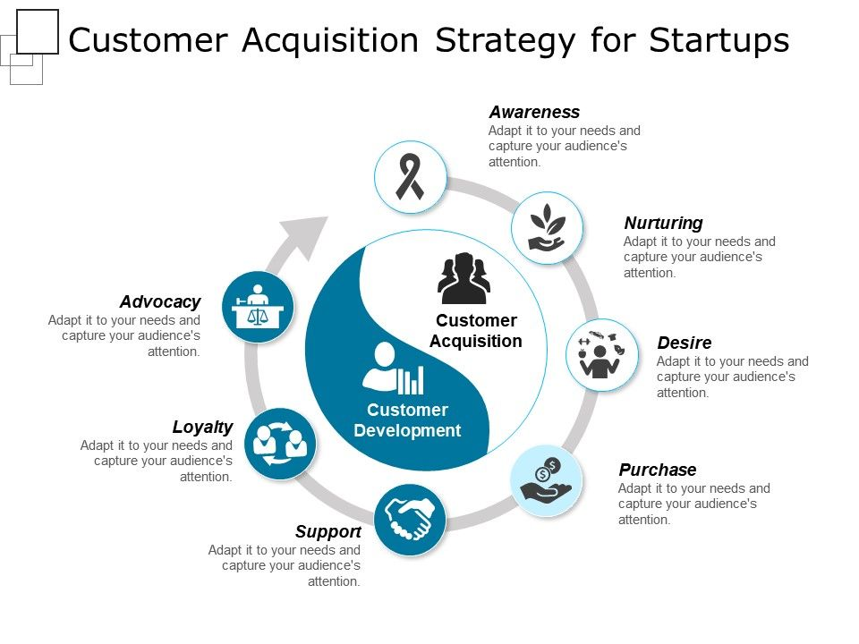 Customer Acquisition Strategy For Startups Powerpoint Slide Deck - acquisition strategy