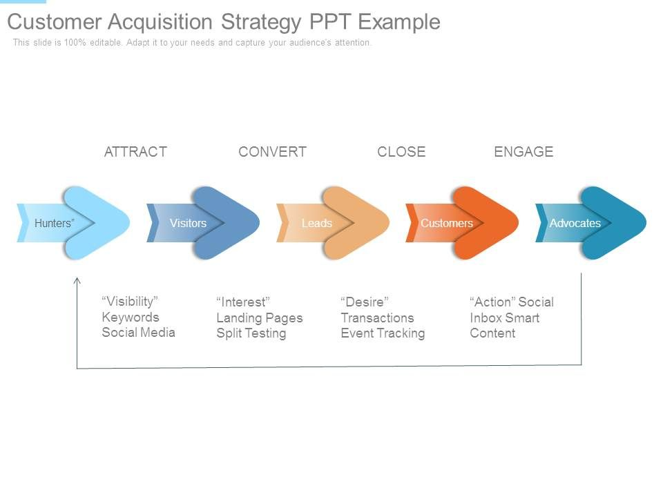 Customer Acquisition Strategy Ppt Example PowerPoint Presentation - acquisition strategy