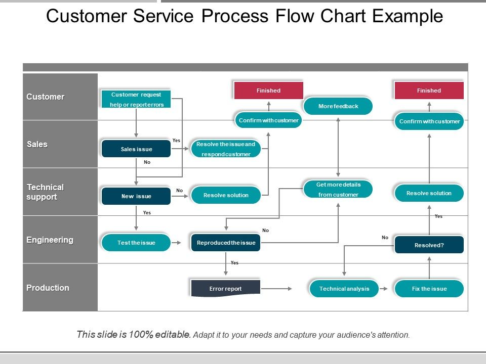 Customer Service Process Flow Chart Example Presentation Diagrams