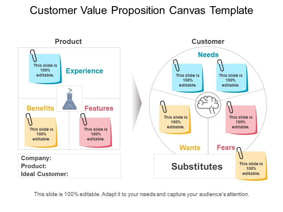 Customer Value Proposition Canvas Template Ppt Background PPT