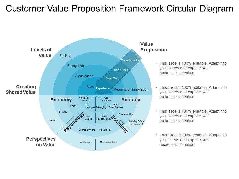 Customer Value Proposition Framework Circular Diagram Ppt Examples