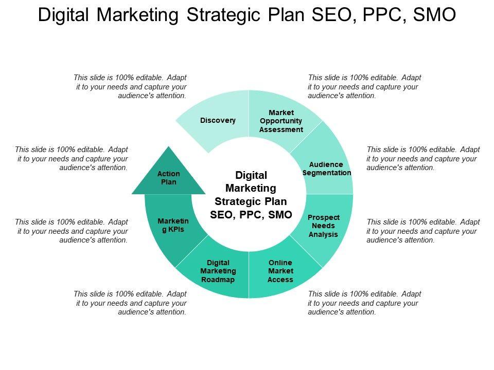 Digital Marketing Strategic Plan Seo Ppc Smo Powerpoint Templates