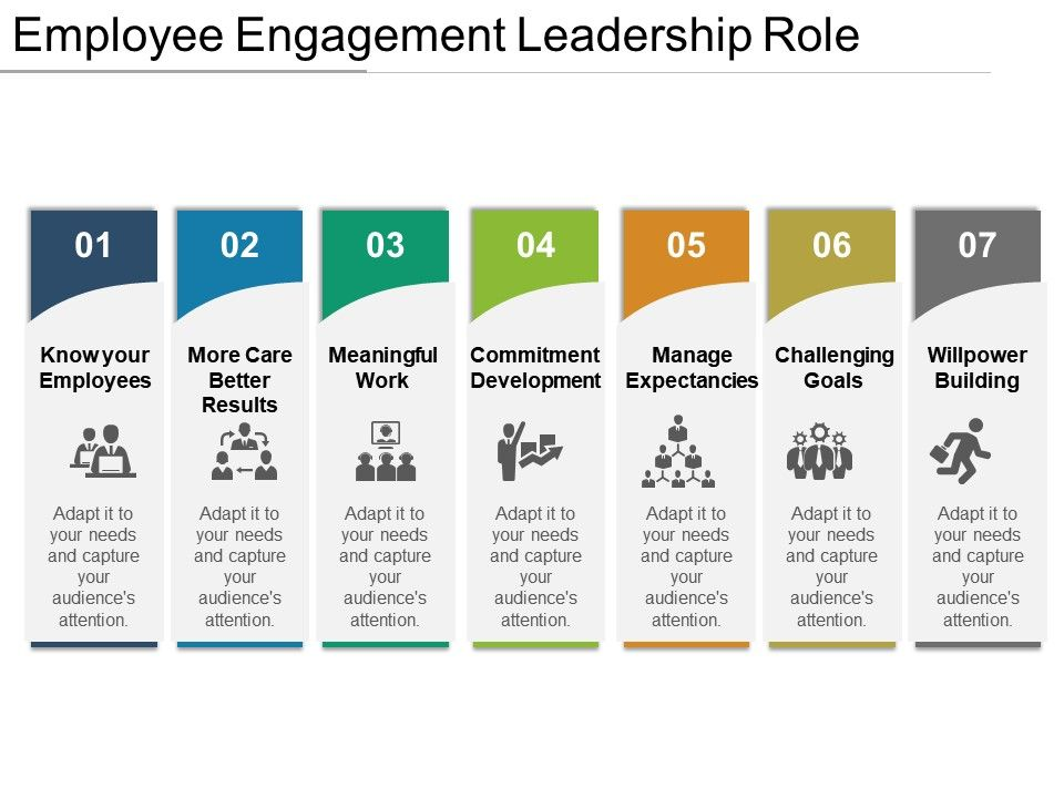Employee Engagement Leadership Role Powerpoint Presentation - Employee Presentations