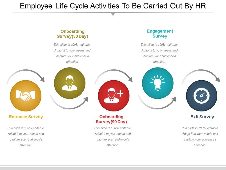 Employee Life Cycle Activities To Be Carried Out By Hr Ppt Icon - Employee Presentations