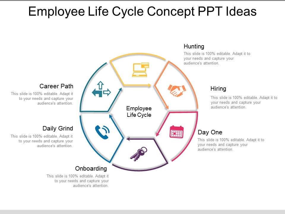 Employee Life Cycle Concept Ppt Ideas PowerPoint Slides Diagrams