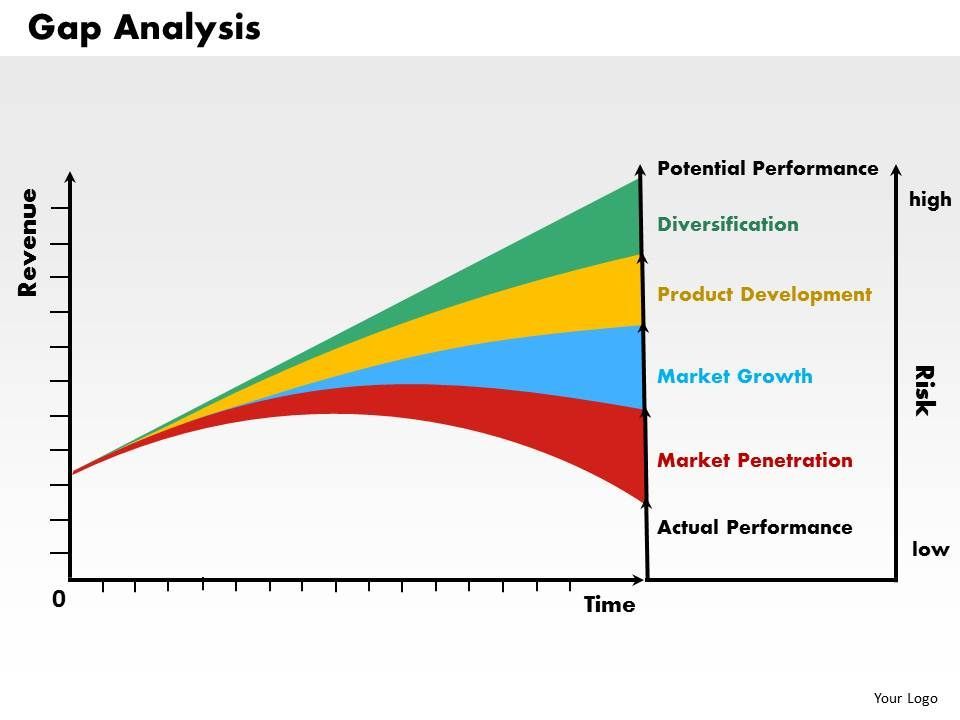 Gap Analysis powerpoint presentation slide template PowerPoint - sample gap analysis
