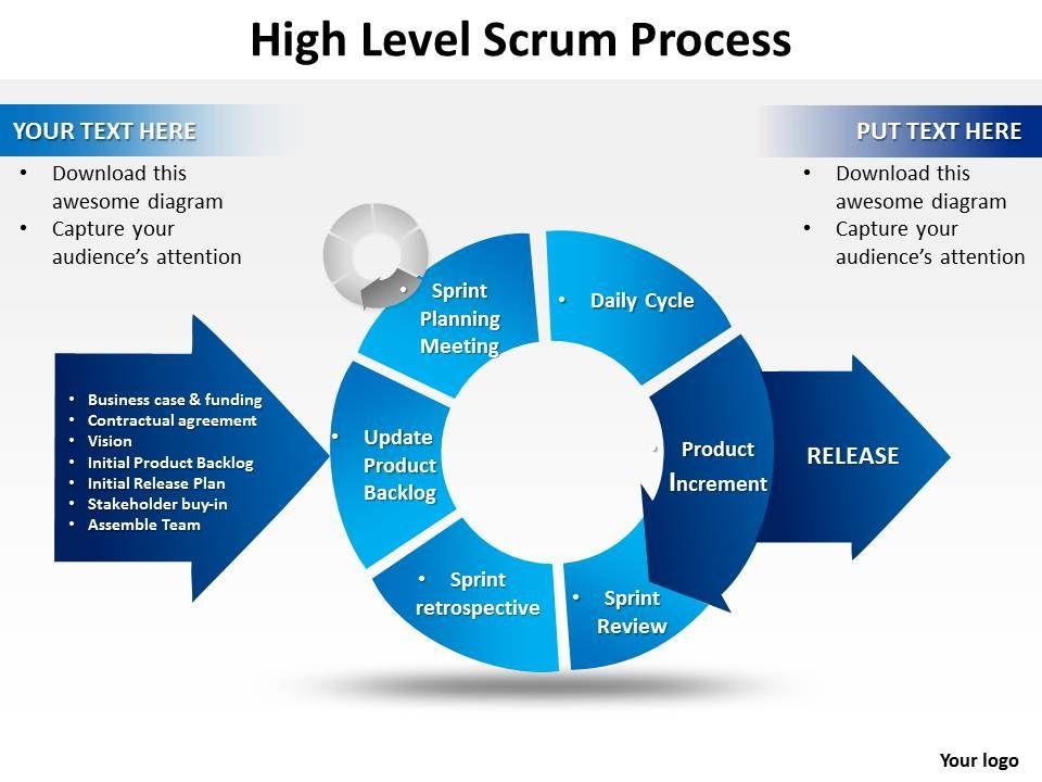 High Level Scrum Process Powerpoint templates ppt presentation