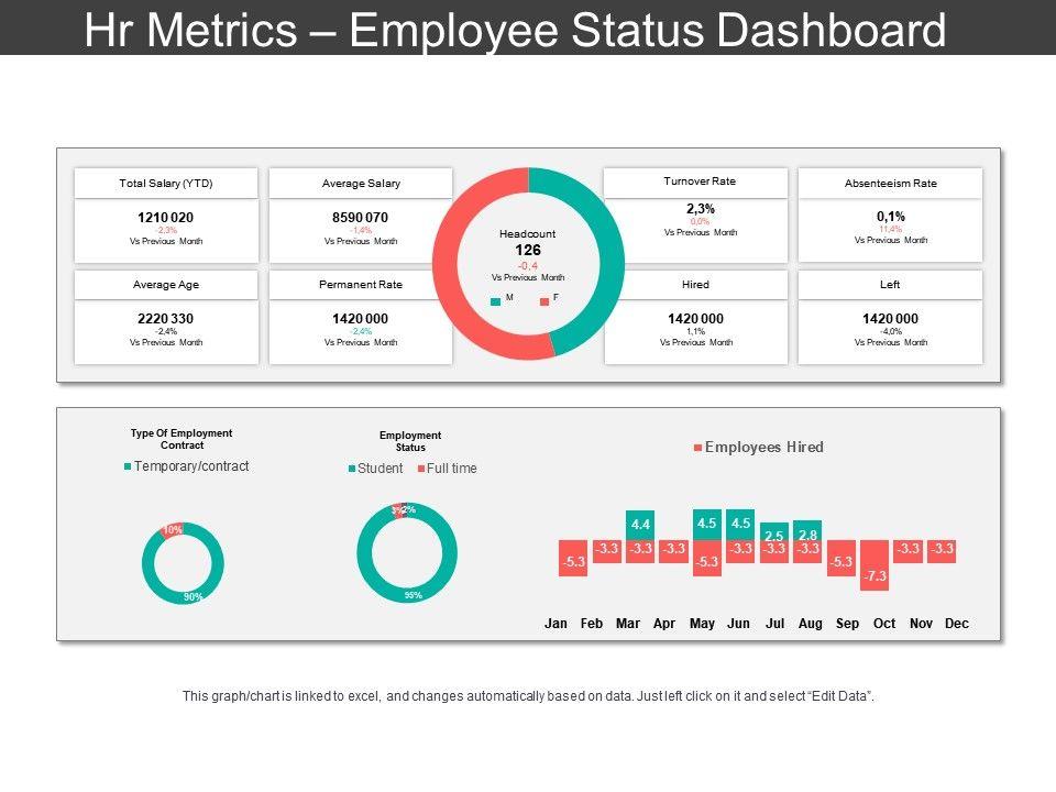 Hr Metrics Employee Status Dashboard Ppt Slide Templates - hr metrics