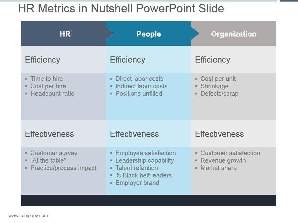Hr Metrics In Nutshell Powerpoint Slide PowerPoint Slide Clipart - hr metrics