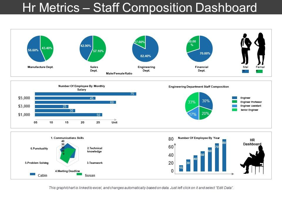 Hr Metrics Staff Composition Dashboard Sample Ppt Files PowerPoint - hr dashboard template