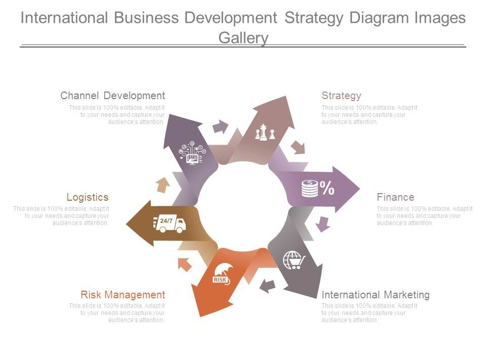 International Business Development Strategy Diagram Images Gallery