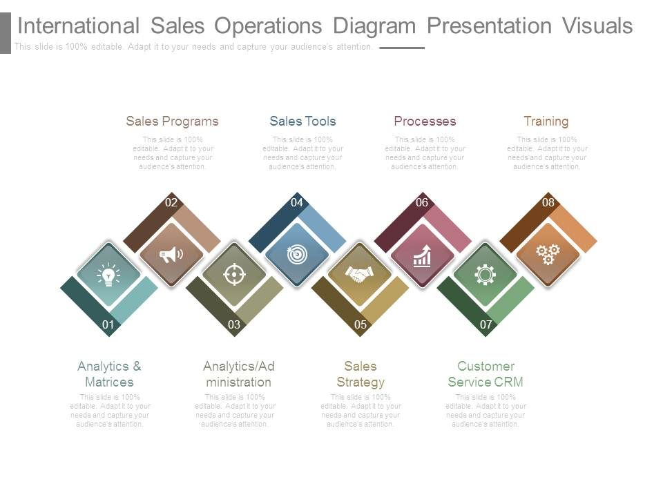 International Sales Operations Diagram Presentation Visuals