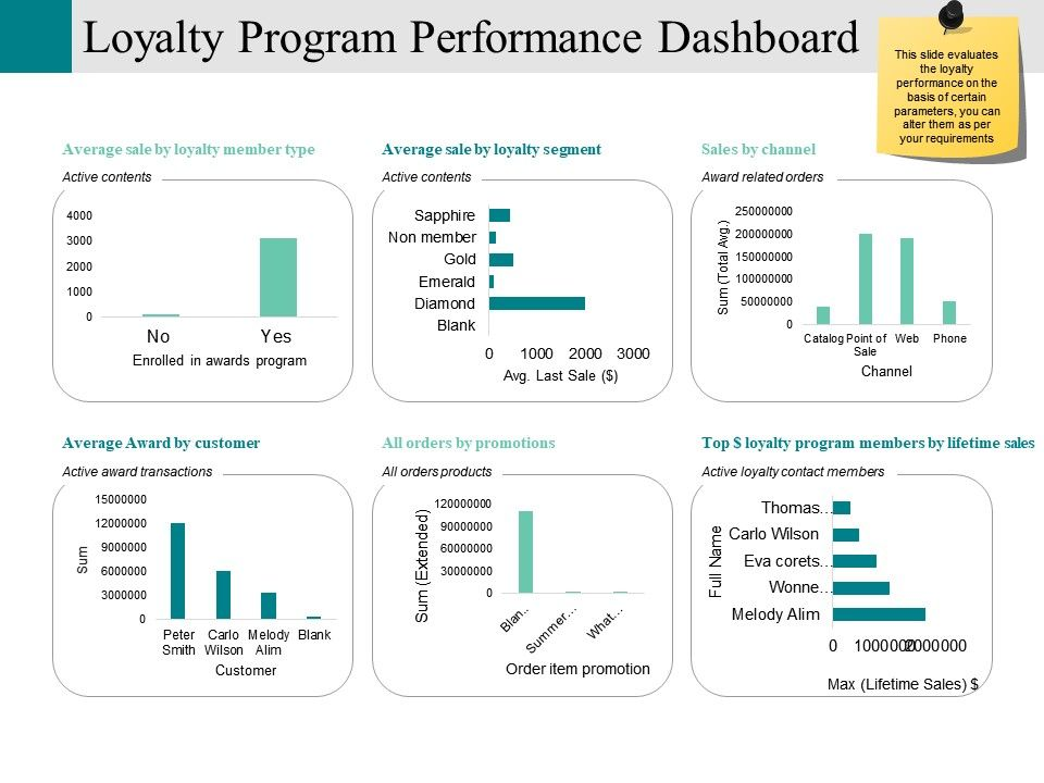 Loyalty Program Performance Dashboard Powerpoint Slide Designs