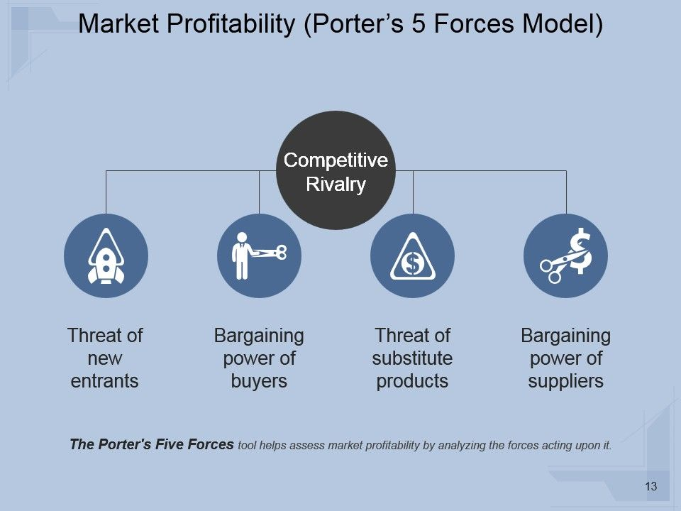 Market Analysis Techniques And Methods Powerpoint Presentation - competitive market analysis