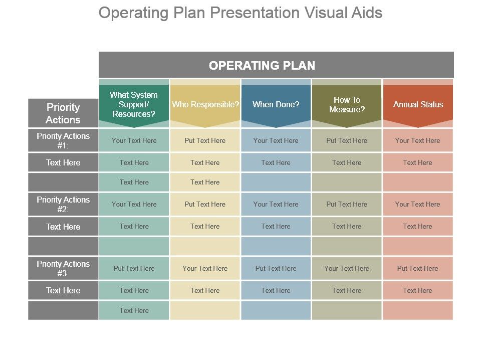 Operating Plan Presentation Visual Aids PPT Images Gallery