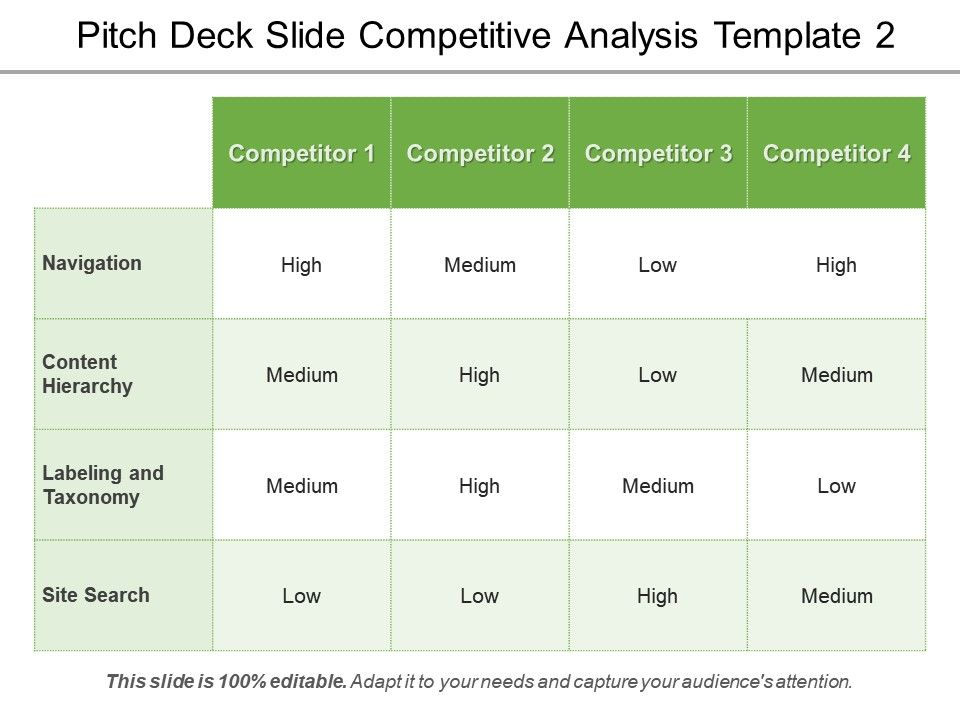 Pitch Deck Slide Competitive Analysis Template 2 Ppt Sample