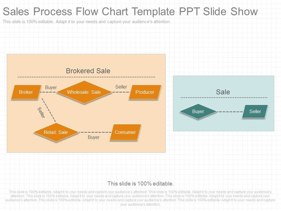 Pptx Sales Process Flow Chart Template Ppt Slide Show Template - Sale Chart